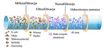 Nanofiltracja w porównaniu z innymi metodami uzdatniania wody